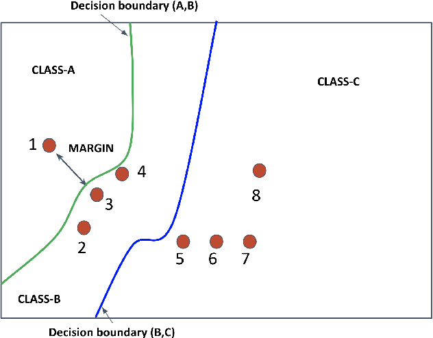 Figure 3 for Balancing Constraints and Submodularity in Data Subset Selection