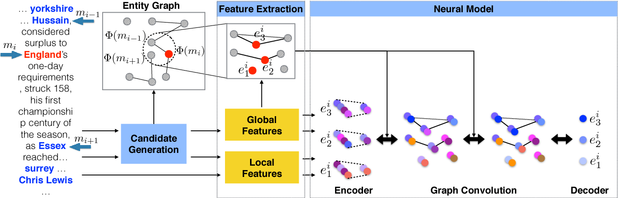 Figure 3 for Neural Collective Entity Linking