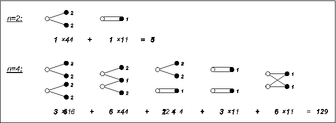 Fig. 2. Lowest order Feynman–type graphs for the superfluidity–type example with n = 2, 4 lines. The number below each graph is (multiplicity) × Q k (vertex factor)Vk = 2δk,1 + δk,2).