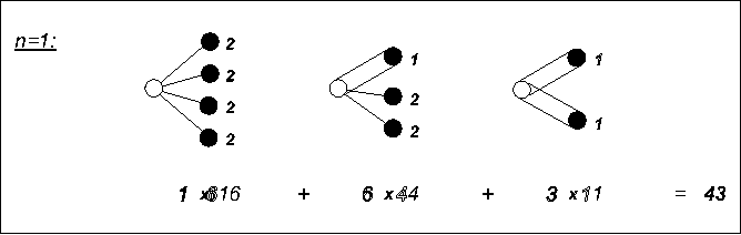 Fig. 3. Feynman–type graphs for the case N ` exp ` 1 3! λ(a + a†)3 ´´ with n = 4 lines.