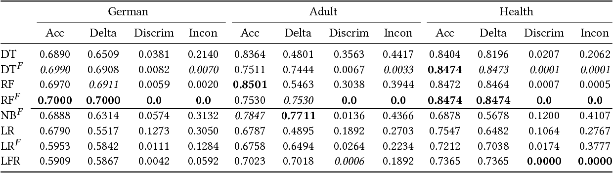 Figure 3 for Fair Forests: Regularized Tree Induction to Minimize Model Bias