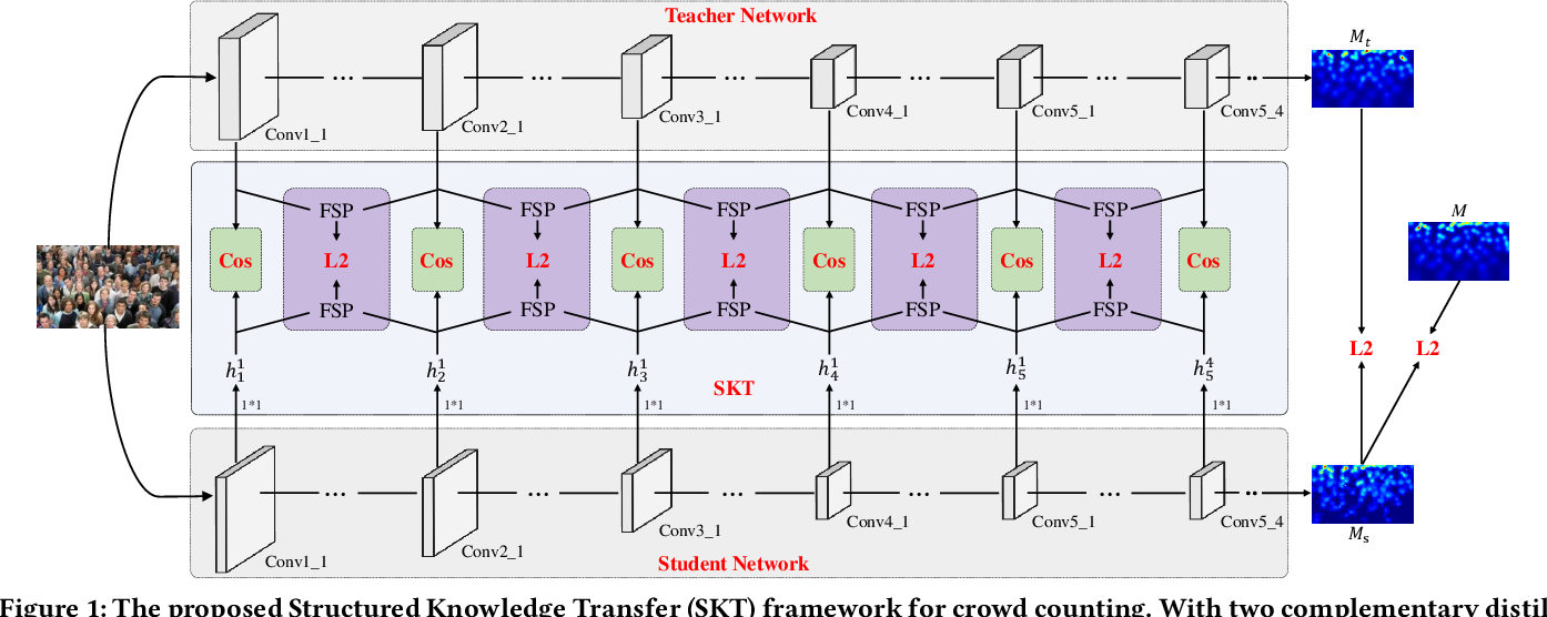 Figure 2 for Efficient Crowd Counting via Structured Knowledge Transfer