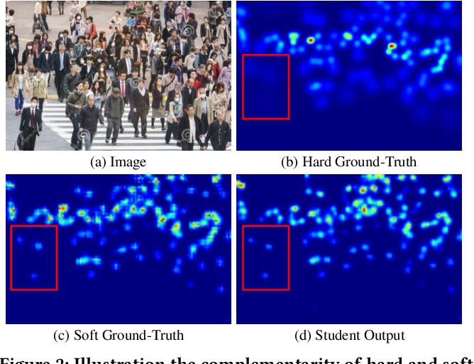 Figure 3 for Efficient Crowd Counting via Structured Knowledge Transfer