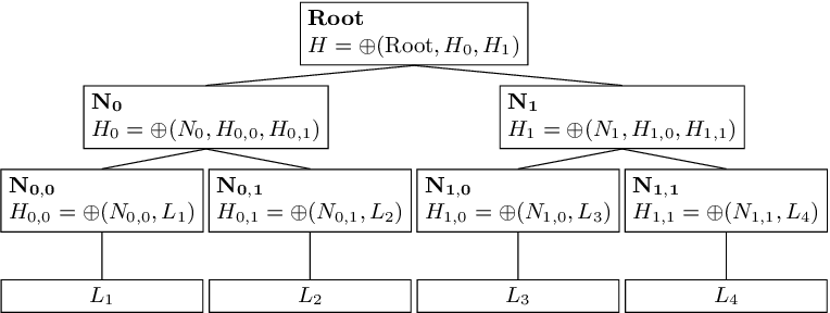 Figure 1 for Hash-Based Tree Similarity and Simplification in Genetic Programming for Symbolic Regression