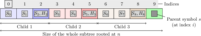 Figure 3 for Hash-Based Tree Similarity and Simplification in Genetic Programming for Symbolic Regression