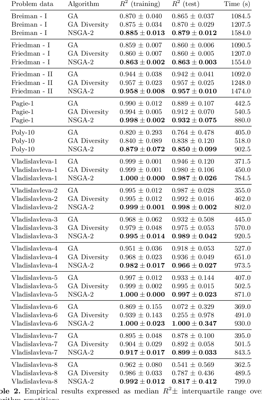 Figure 4 for Hash-Based Tree Similarity and Simplification in Genetic Programming for Symbolic Regression