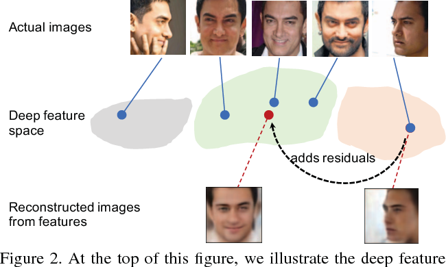 Figure 3 for Pose-Robust Face Recognition via Deep Residual Equivariant Mapping