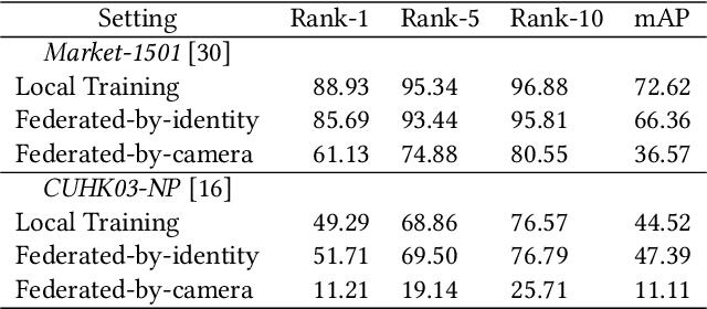 Figure 4 for Performance Optimization for Federated Person Re-identification via Benchmark Analysis