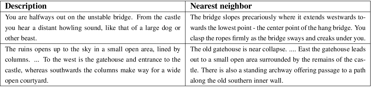 Figure 4 for Language Understanding for Text-based Games Using Deep Reinforcement Learning