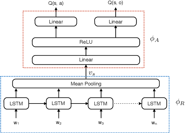 Figure 3 for Language Understanding for Text-based Games Using Deep Reinforcement Learning