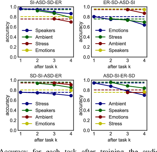 Figure 3 for Knowing when we do not know: Bayesian continual learning for sensing-based analysis tasks