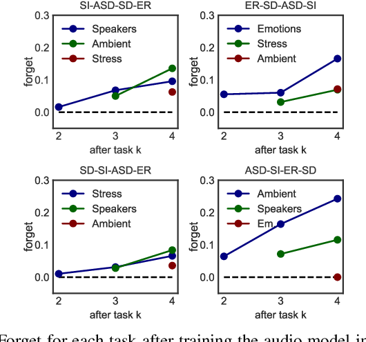 Figure 4 for Knowing when we do not know: Bayesian continual learning for sensing-based analysis tasks