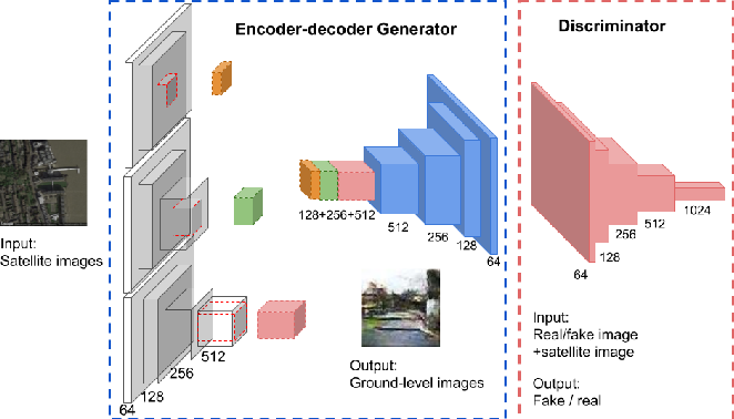 Figure 3 for Using Conditional Generative Adversarial Networks to Generate Ground-Level Views From Overhead Imagery