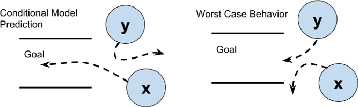 Figure 1 for Multi Agent Reinforcement Learning with Multi-Step Generative Models