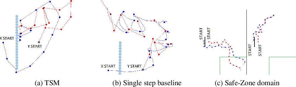 Figure 3 for Multi Agent Reinforcement Learning with Multi-Step Generative Models