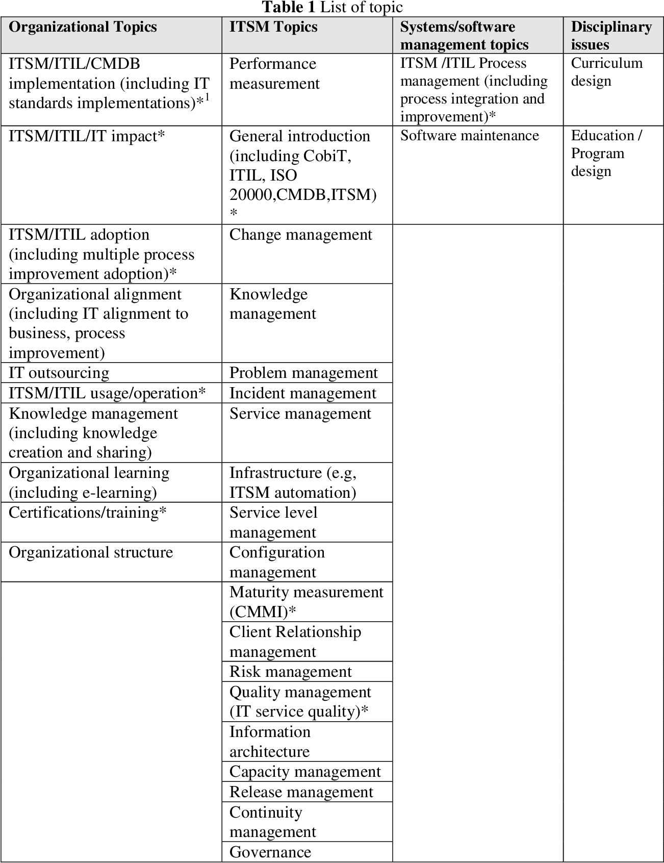 Table 1 from Research in Information Technology Service