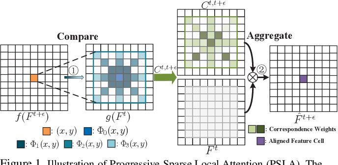 Figure 1 for Progressive Sparse Local Attention for Video object detection