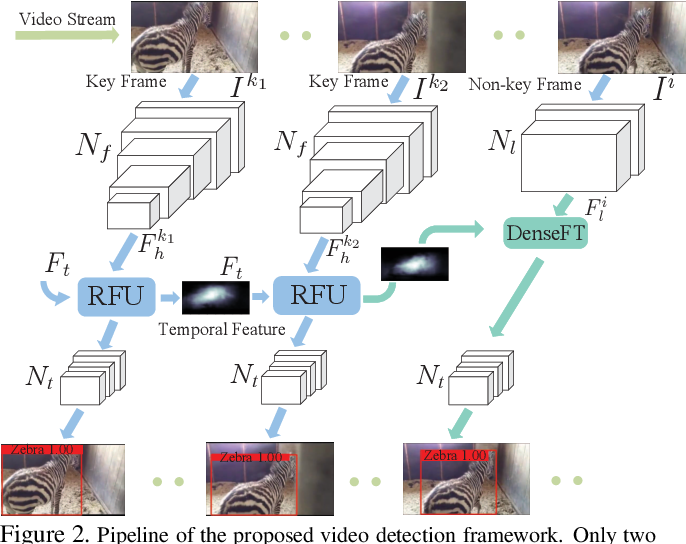 Figure 3 for Progressive Sparse Local Attention for Video object detection