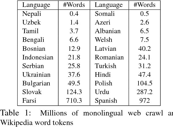 Table 4 from Statistical Machine Translation in Low Resource