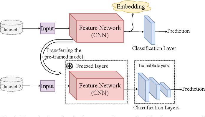 Figure 1 for Efficient Training of Deep Convolutional Neural Networks by Augmentation in Embedding Space