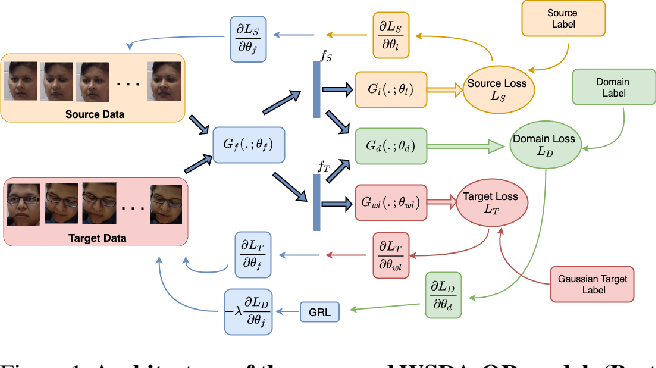 Figure 1 for Deep DA for Ordinal Regression of Pain Intensity Estimation Using Weakly-Labeled Videos