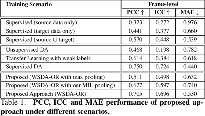 Figure 2 for Deep DA for Ordinal Regression of Pain Intensity Estimation Using Weakly-Labeled Videos