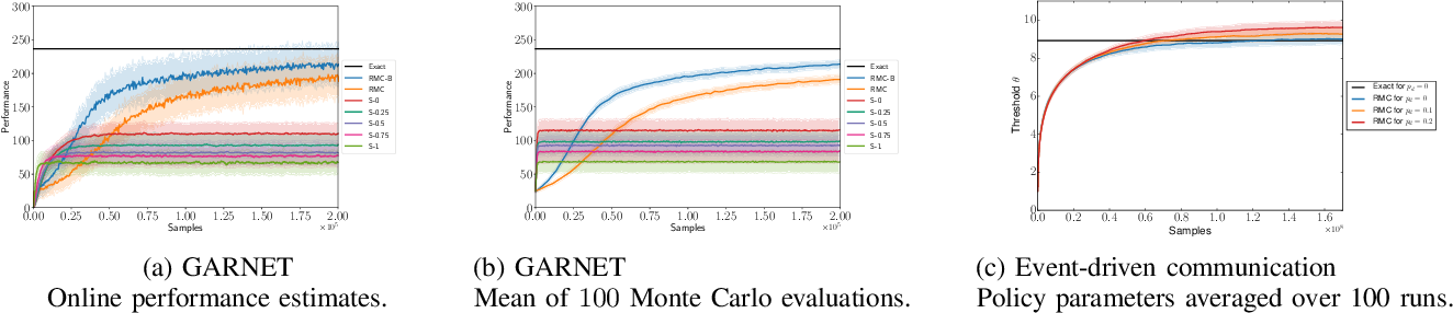 Figure 1 for Renewal Monte Carlo: Renewal theory based reinforcement learning