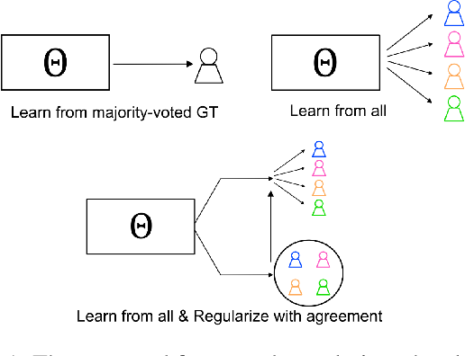 Figure 1 for AgreementLearning: An End-to-End Framework for Learning with Multiple Annotators without Groundtruth