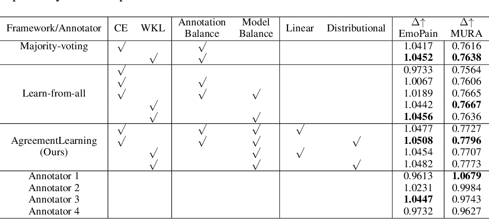 Figure 2 for AgreementLearning: An End-to-End Framework for Learning with Multiple Annotators without Groundtruth