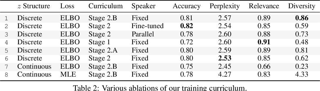 Figure 4 for Dialog without Dialog Data: Learning Visual Dialog Agents from VQA Data