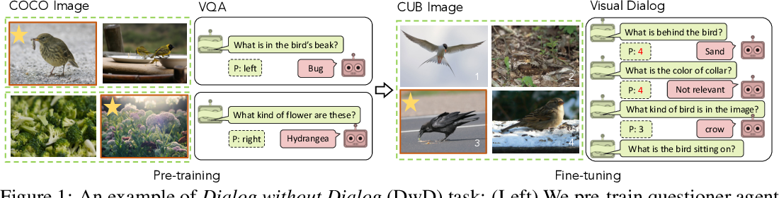 Figure 1 for Dialog without Dialog Data: Learning Visual Dialog Agents from VQA Data