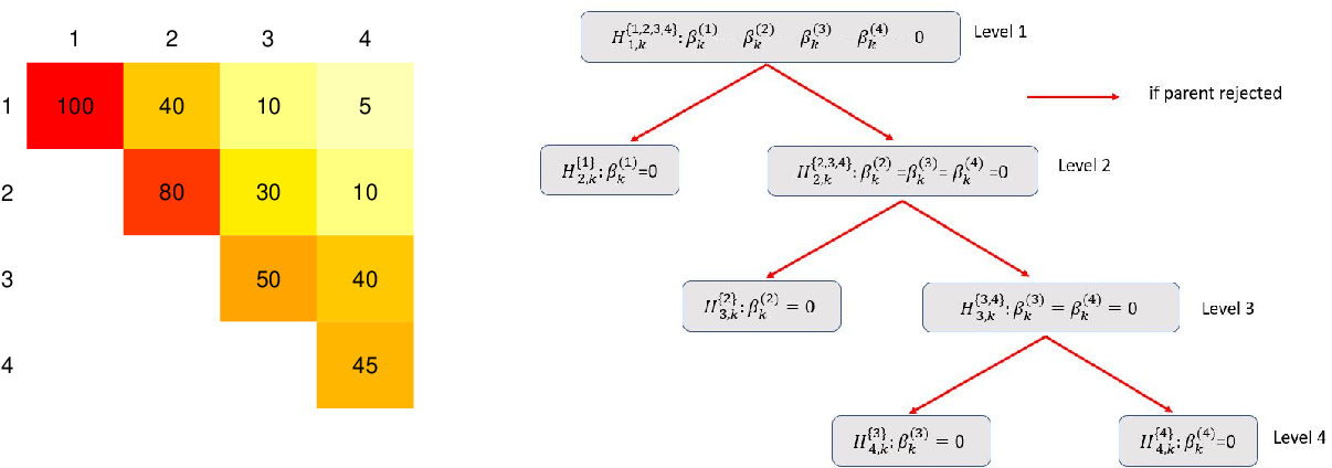 Figure 1 for Joint Estimation and Inference for Multi-Experiment Networks of High-Dimensional Point Processes