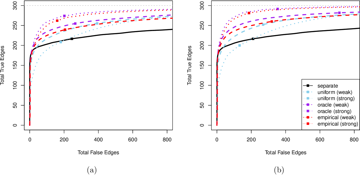Figure 2 for Joint Estimation and Inference for Multi-Experiment Networks of High-Dimensional Point Processes