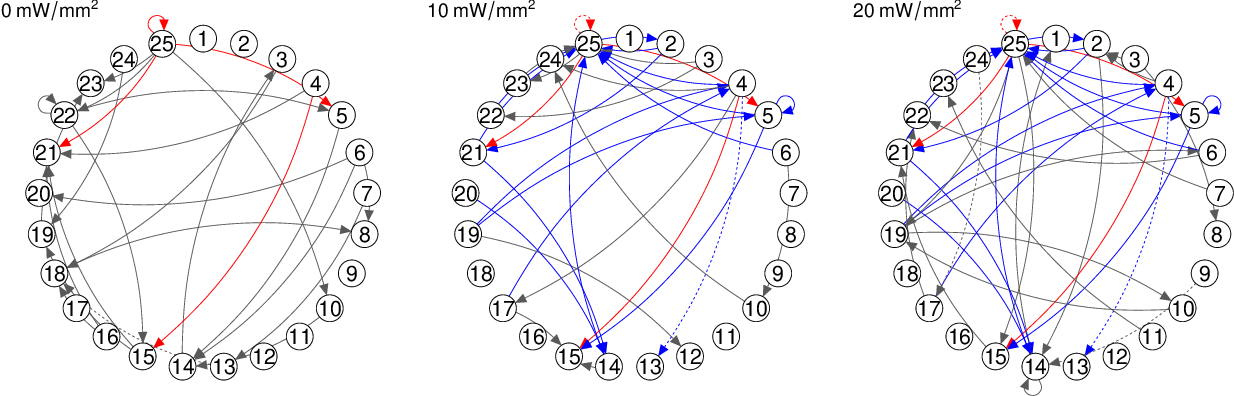 Figure 4 for Joint Estimation and Inference for Multi-Experiment Networks of High-Dimensional Point Processes