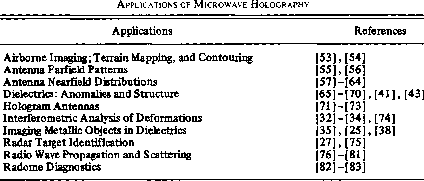 Table 1 from Microwave holography: Applications and