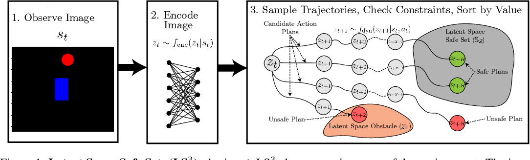 Figure 1 for LS3: Latent Space Safe Sets for Long-Horizon Visuomotor Control of Iterative Tasks