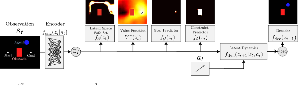 Figure 2 for LS3: Latent Space Safe Sets for Long-Horizon Visuomotor Control of Iterative Tasks