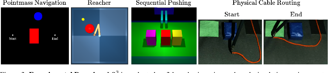 Figure 4 for LS3: Latent Space Safe Sets for Long-Horizon Visuomotor Control of Iterative Tasks