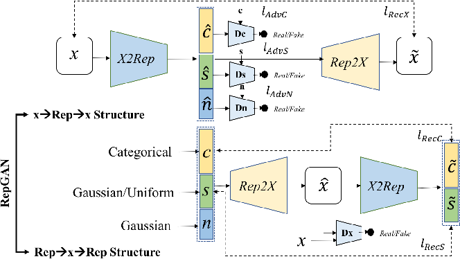 Figure 1 for Unsupervised Representation Adversarial Learning Network: from Reconstruction to Generation