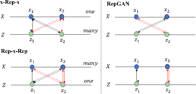 Figure 4 for Unsupervised Representation Adversarial Learning Network: from Reconstruction to Generation