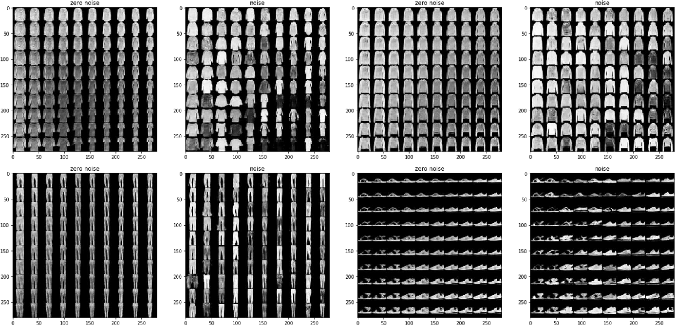 Figure 3 for Unsupervised Representation Adversarial Learning Network: from Reconstruction to Generation