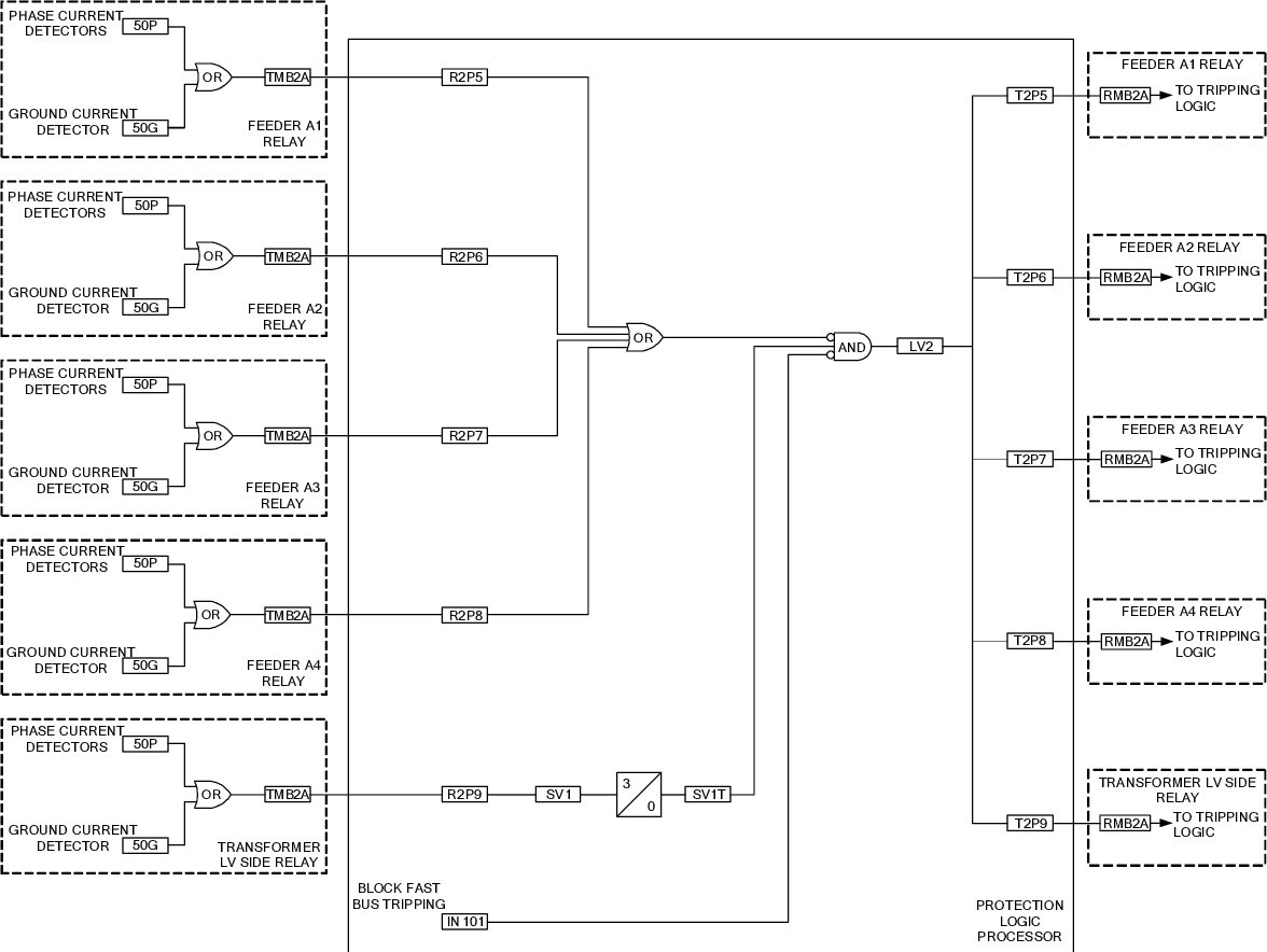 PDF] Multifunction Relays and Protection Logic Processors in