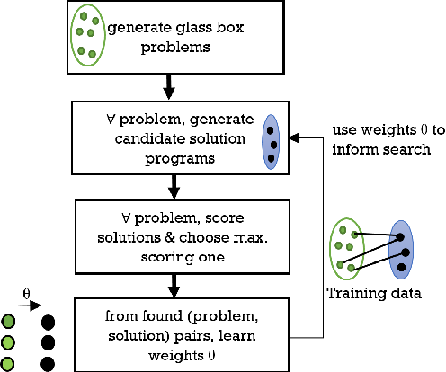 Figure 3 for Glass-Box Program Synthesis: A Machine Learning Approach