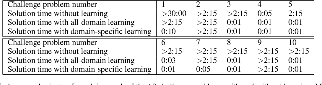 Figure 4 for Glass-Box Program Synthesis: A Machine Learning Approach
