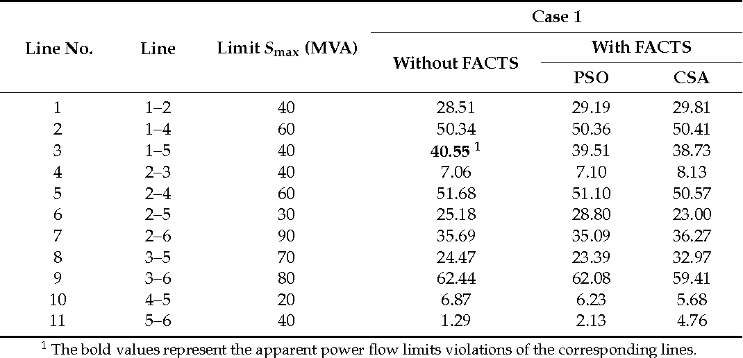 Table 1 from A Hybrid Approach for Power System Security Enhancement