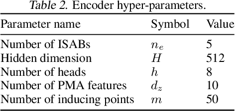 Figure 4 for Neural Symbolic Regression that Scales