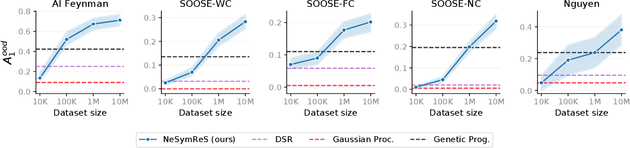 Figure 3 for Neural Symbolic Regression that Scales