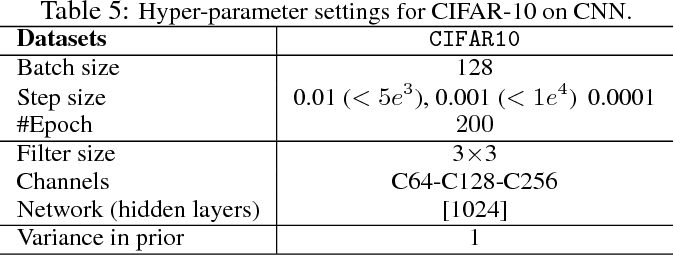 Figure 3 for A Unified Particle-Optimization Framework for Scalable Bayesian Sampling