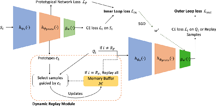 Figure 1 for Prototypes-Guided Memory Replay for Continual Learning