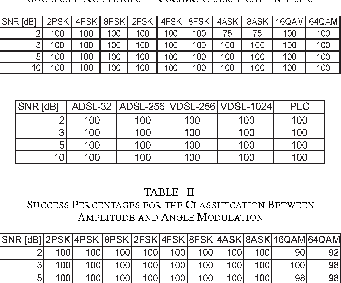 Table II from An Automatic Digital Modulation Classifier for